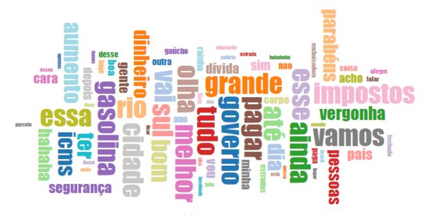 Tag Cloud Facebook Governo RS