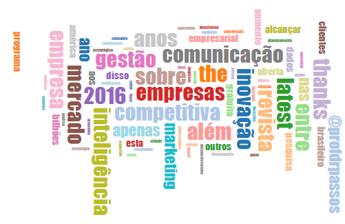 Inteligência Competitiva Tag Cloud
