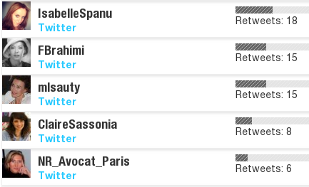 Top influenceurs par retweets